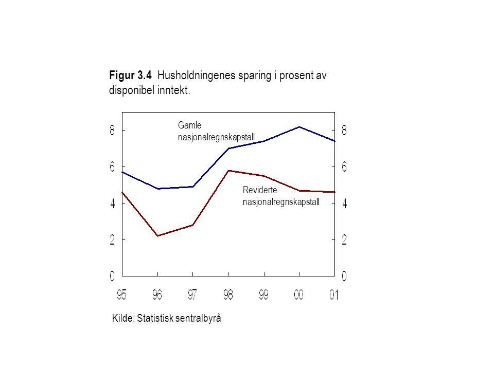 Kilde: Statistisk sentralbyrå Reviderte nasjonalregnskapstall Gamle nasjonalregnskapstall Figur 3.4 Husholdningenes sparing i prosent av disponibel inntekt.