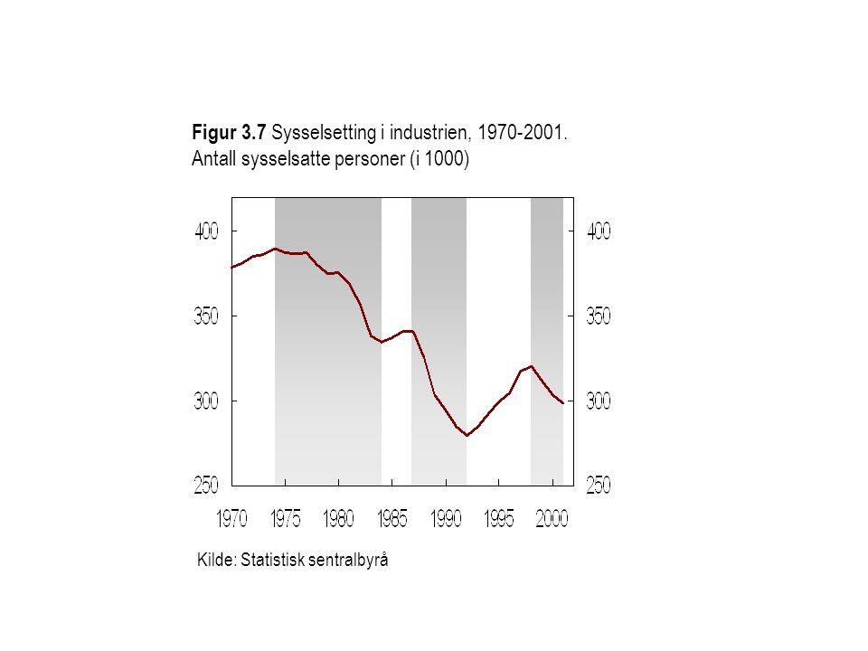 Kilde: Statistisk sentralbyrå Figur 3.7 Sysselsetting i industrien, 1970-2001.