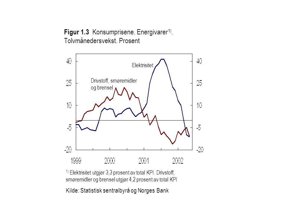 Kilde: Statistisk sentralbyrå og Norges Bank Norskproduserte varer og tjenester KPI-JAE Importerte konsumvarer Figur 4.5 Konsumprisene justert for avgiftsendringer og uten energivarer (KPI-JAE).