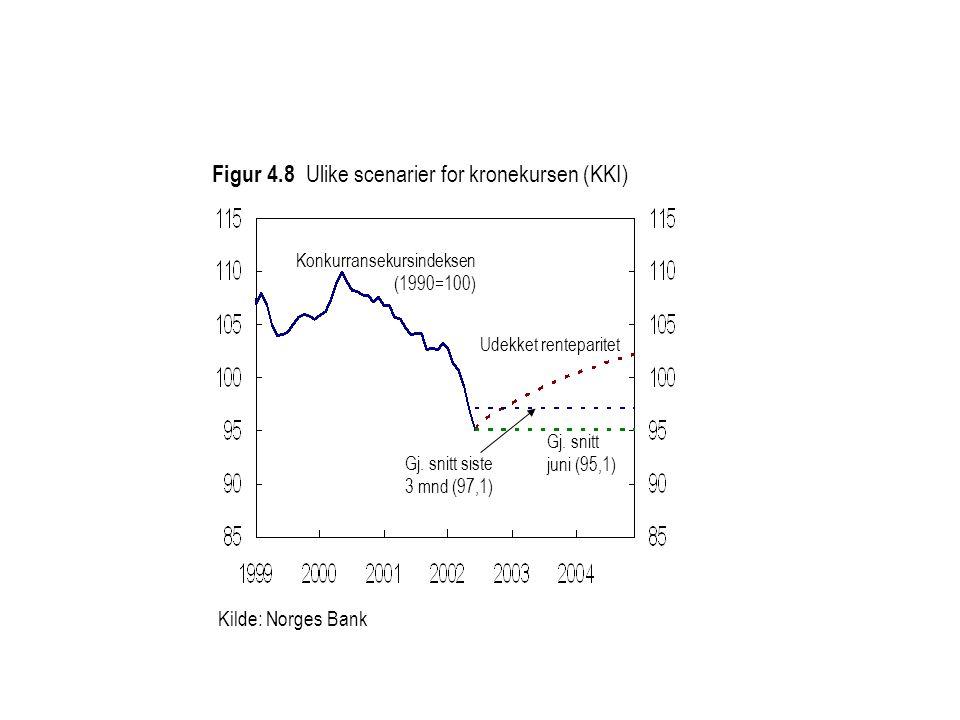 Kilde: Norges Bank Udekket renteparitet Konkurransekursindeksen (1990=100) Figur 4.8 Ulike scenarier for kronekursen (KKI) Gj.
