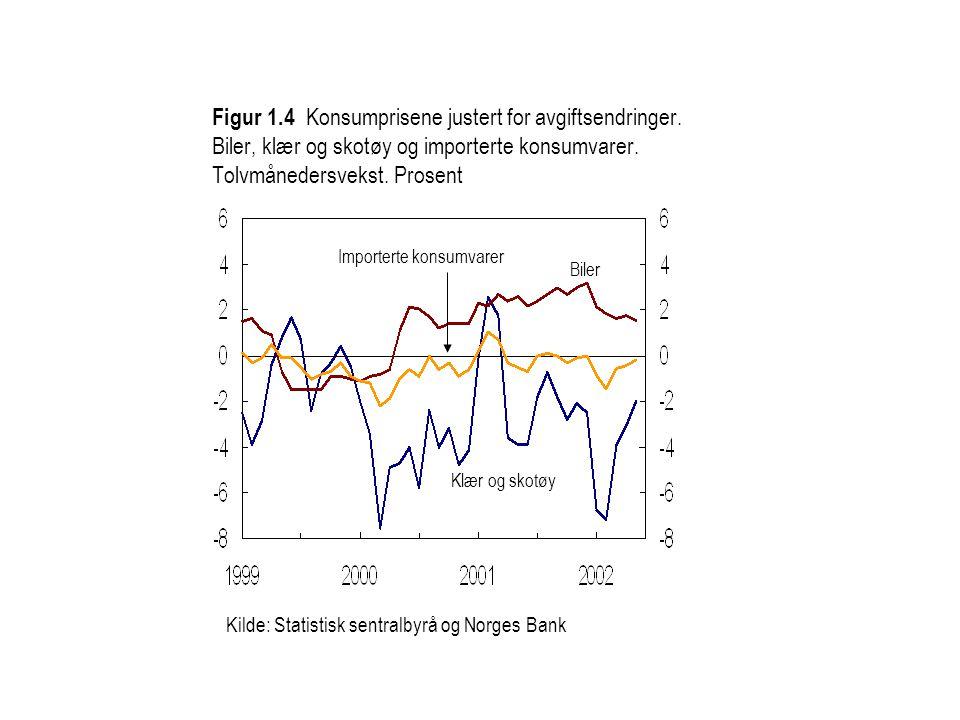Kilde: Statistisk sentralbyrå og Norges Bank Importerte konsumvarer Biler Klær og skotøy Figur 1.4 Konsumprisene justert for avgiftsendringer.