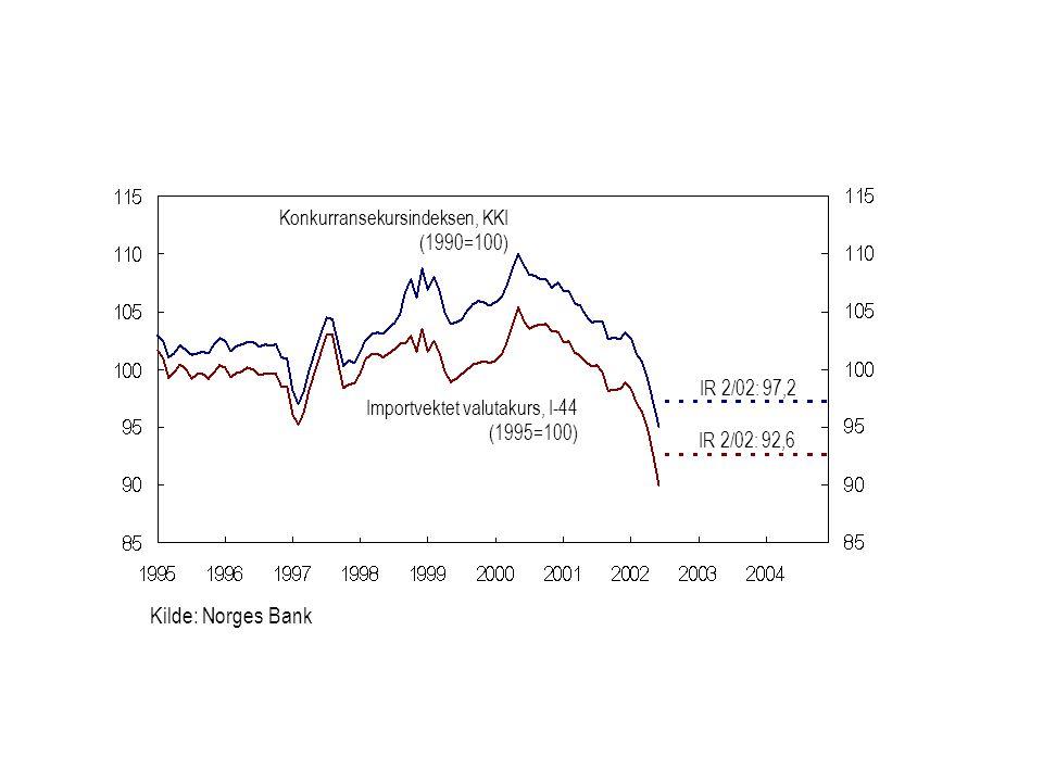 Kilde: Norges Bank Importvektet valutakurs, I-44 (1995=100) Konkurransekursindeksen, KKI (1990=100) IR 2/02: 97,2 IR 2/02: 92,6