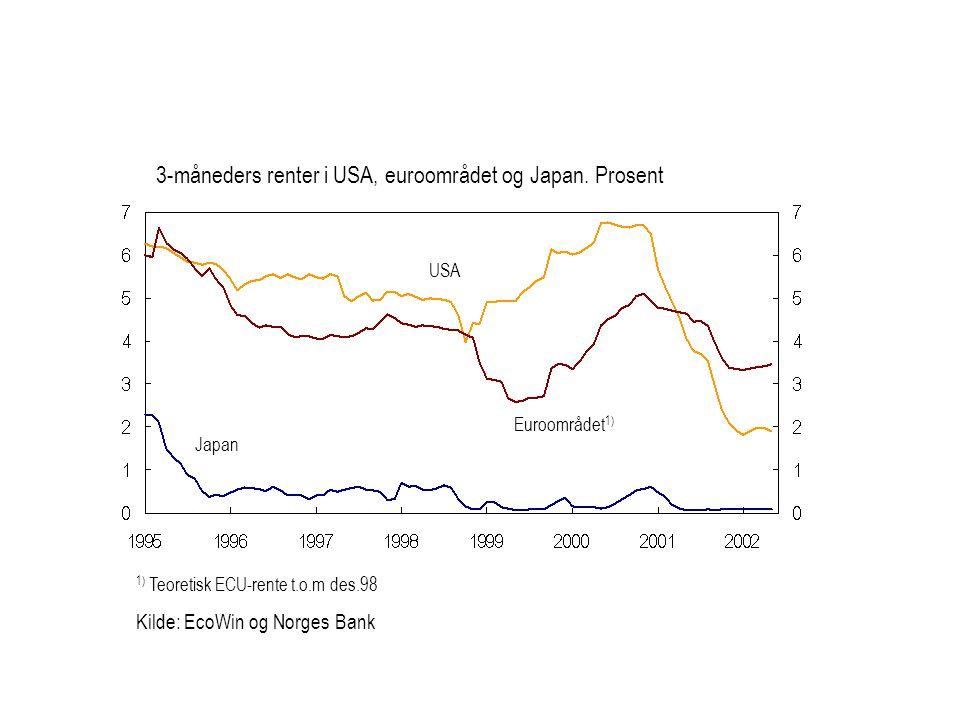 1) Teoretisk ECU-rente t.o.m des.98 Kilde: EcoWin og Norges Bank Euroområdet 1) USA Japan 3-måneders renter i USA, euroområdet og Japan.