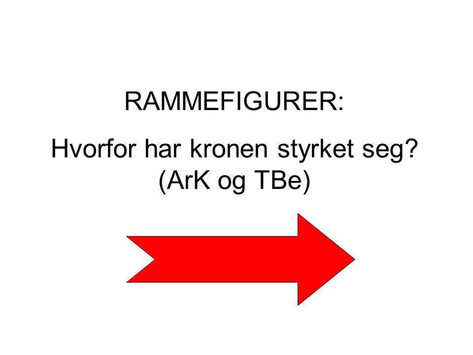 RAMMEFIGURER: Hvorfor har kronen styrket seg? (ArK og TBe)