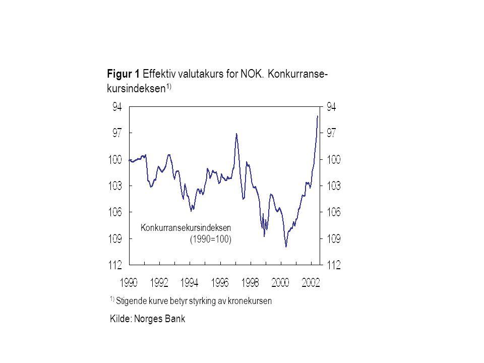 1) Stigende kurve betyr styrking av kronekursen Kilde: Norges Bank Konkurransekursindeksen (1990=100) Figur 1 Effektiv valutakurs for NOK.