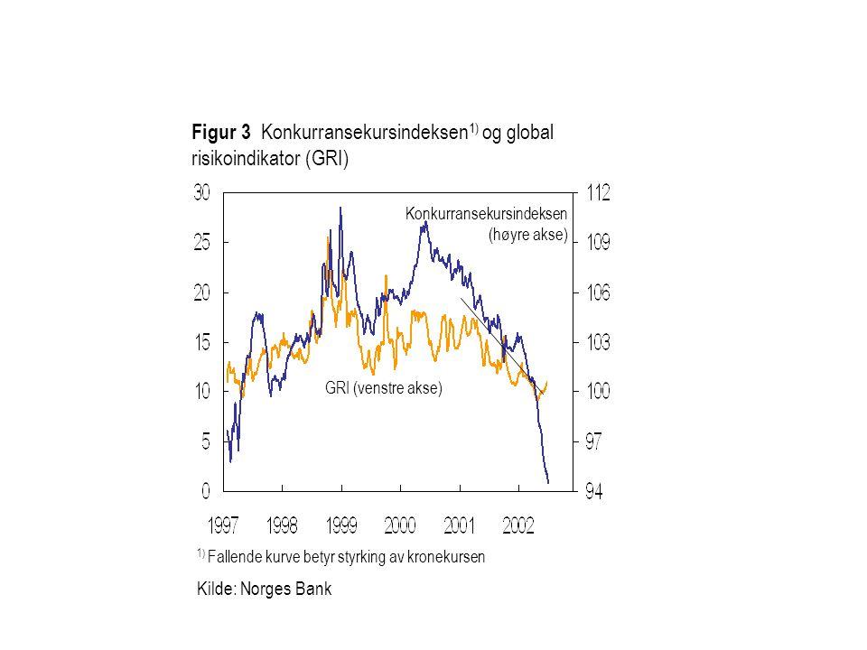1) Fallende kurve betyr styrking av kronekursen Kilde: Norges Bank Konkurransekursindeksen (høyre akse) Figur 3 Konkurransekursindeksen 1) og global risikoindikator (GRI) GRI (venstre akse)