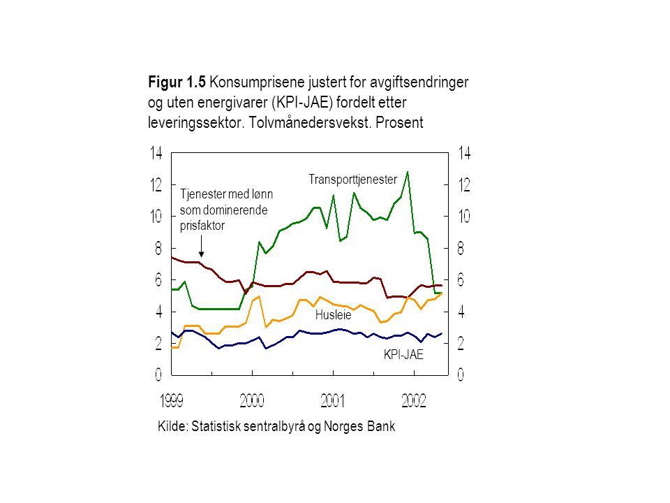 Kilde: Statistisk sentralbyrå og Norges Bank Tjenester med lønn som dominerende prisfaktor Husleie Transporttjenester KPI-JAE Figur 1.5 Konsumprisene justert for avgiftsendringer og uten energivarer (KPI-JAE) fordelt etter leveringssektor.