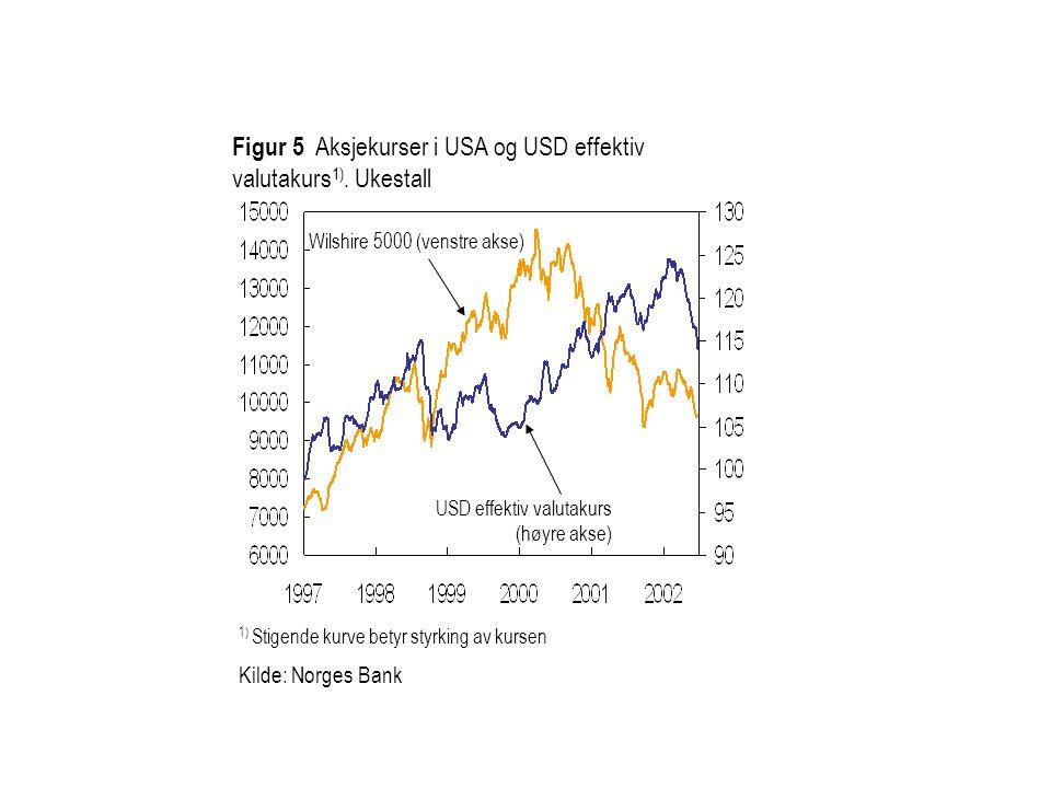 Wilshire 5000 (venstre akse) USD effektiv valutakurs (høyre akse) 1) Stigende kurve betyr styrking av kursen Kilde: Norges Bank Figur 5 Aksjekurser i USA og USD effektiv valutakurs 1).