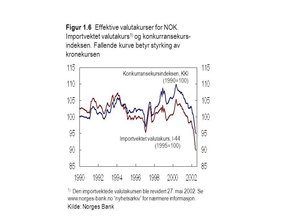 Kilde: Statistisk Sentralbyrå, Datastream, Norges Bank Figur 3 Utenlandske produsentpriser på klær.
