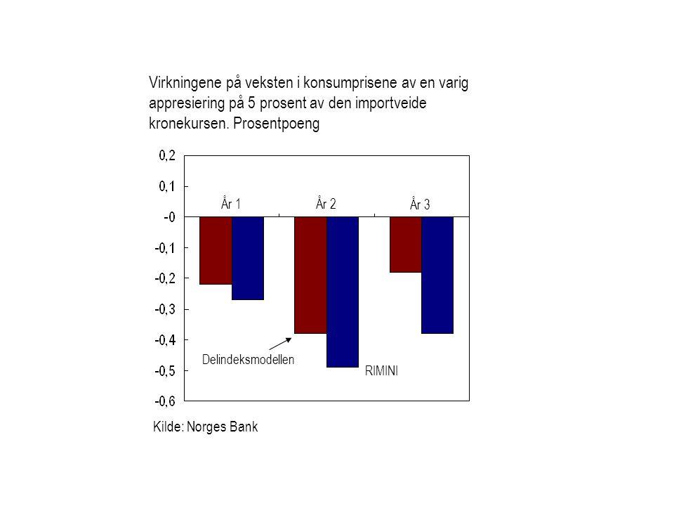 Kilde: Norges Bank Delindeksmodellen RIMINI Virkningene på veksten i konsumprisene av en varig appresiering på 5 prosent av den importveide kronekursen.
