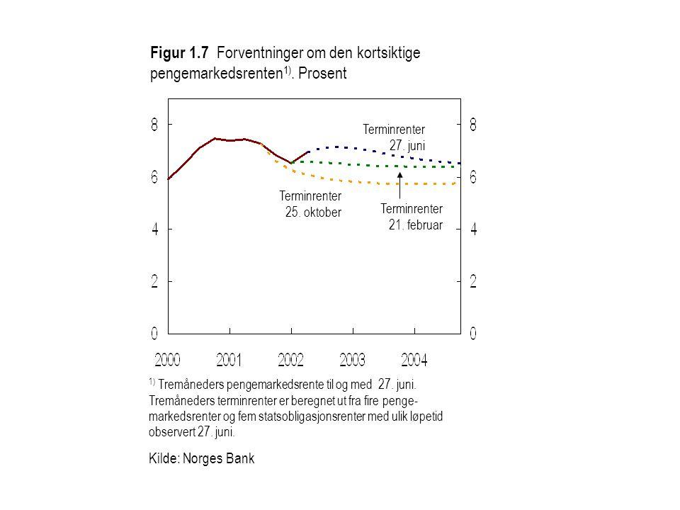 Kilde: Statistisk sentralbyrå og Norges Bank KPI-JAE Figur 4.9 Anslag på vekst i KPI-JAE under forutsetning om at renten følger markedets forventninger og ulike antagelser om kronekursen.