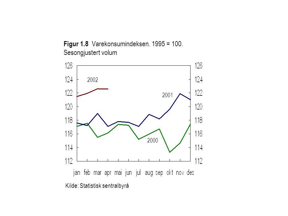 2002 2000 Kilde: Statistisk sentralbyrå 2001 Figur 1.8 Varekonsumindeksen.