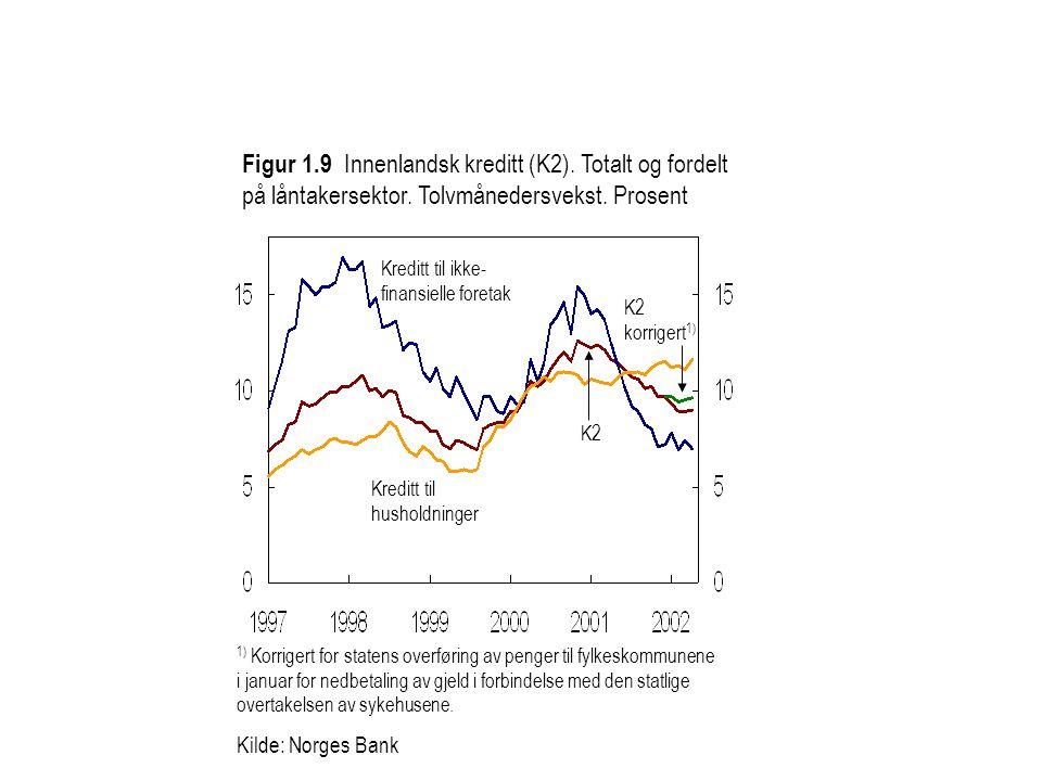 Konkurransekursindeksen (høyre akse) Figur 4 Konkurransekursindeksen 1) og oljeprisen (Brent Blend) Oljepris, USD per fat (venstre akse) 1) Stigende kurve betyr styrking av kronekursen Kilde: Norges Bank