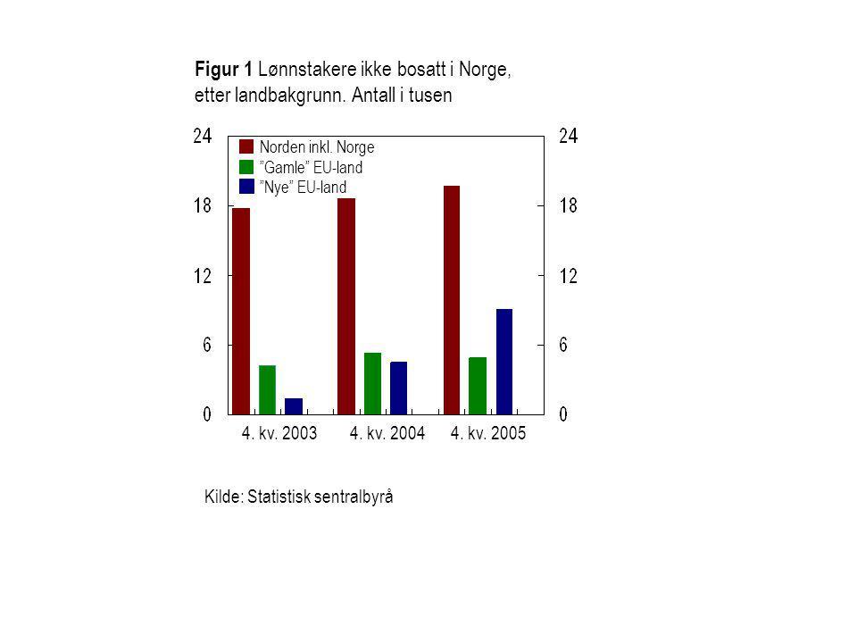 Figur 1 Lønnstakere ikke bosatt i Norge, etter landbakgrunn.