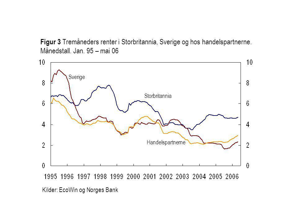 Kilder: EcoWin og Norges Bank Storbritannia Sverige Figur 3 Tremåneders renter i Storbritannia, Sverige og hos handelspartnerne.