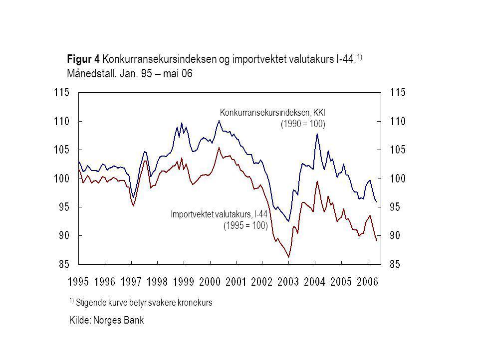 Importvektet valutakurs, I-44 (1995 = 100) Konkurransekursindeksen, KKI (1990 = 100) Figur 4 Konkurransekursindeksen og importvektet valutakurs I-44.