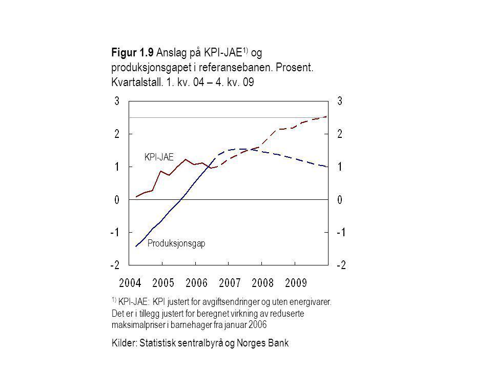Figur 1.9 Anslag på KPI-JAE 1) og produksjonsgapet i referansebanen.