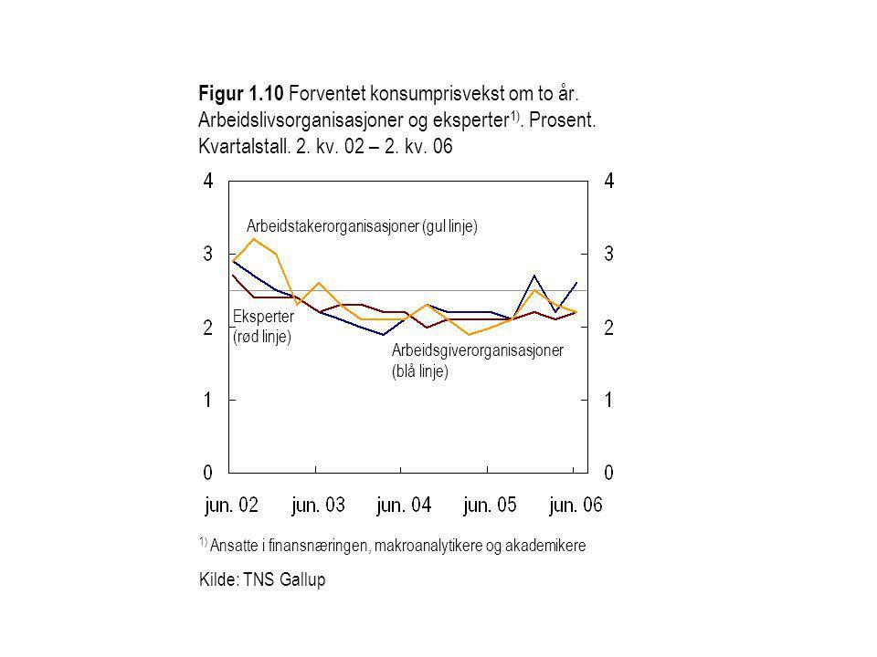 Figur 1.10 Forventet konsumprisvekst om to år. Arbeidslivsorganisasjoner og eksperter 1).