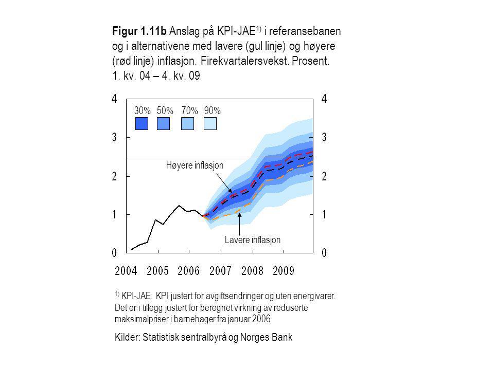 Figur 1.11b Anslag på KPI-JAE 1) i referansebanen og i alternativene med lavere (gul linje) og høyere (rød linje) inflasjon.