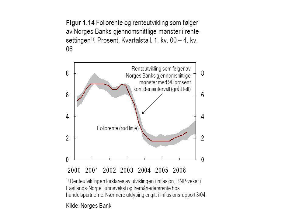 Figur 1.14 Foliorente og renteutvikling som følger av Norges Banks gjennomsnittlige mønster i rente- settingen 1).