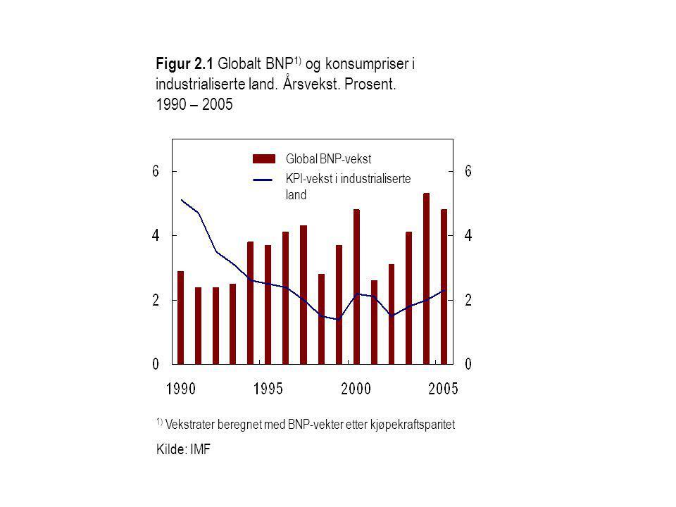Figur 2.1 Globalt BNP 1) og konsumpriser i industrialiserte land.