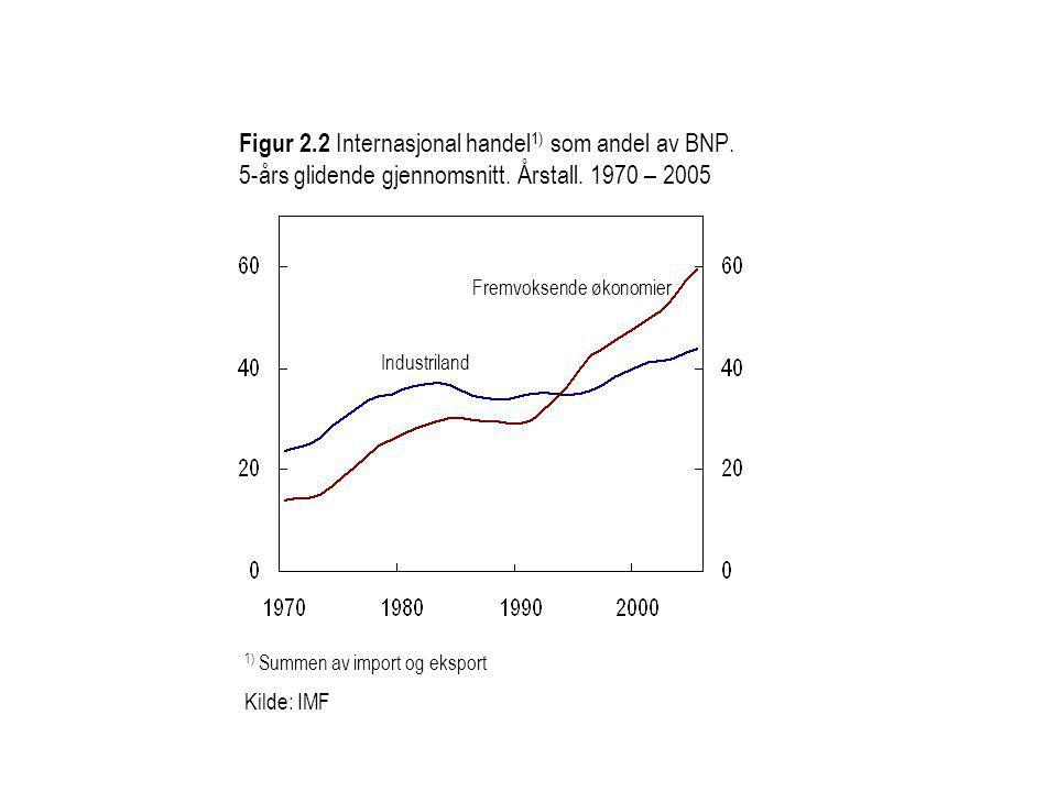 Figur 2.2 Internasjonal handel 1) som andel av BNP.