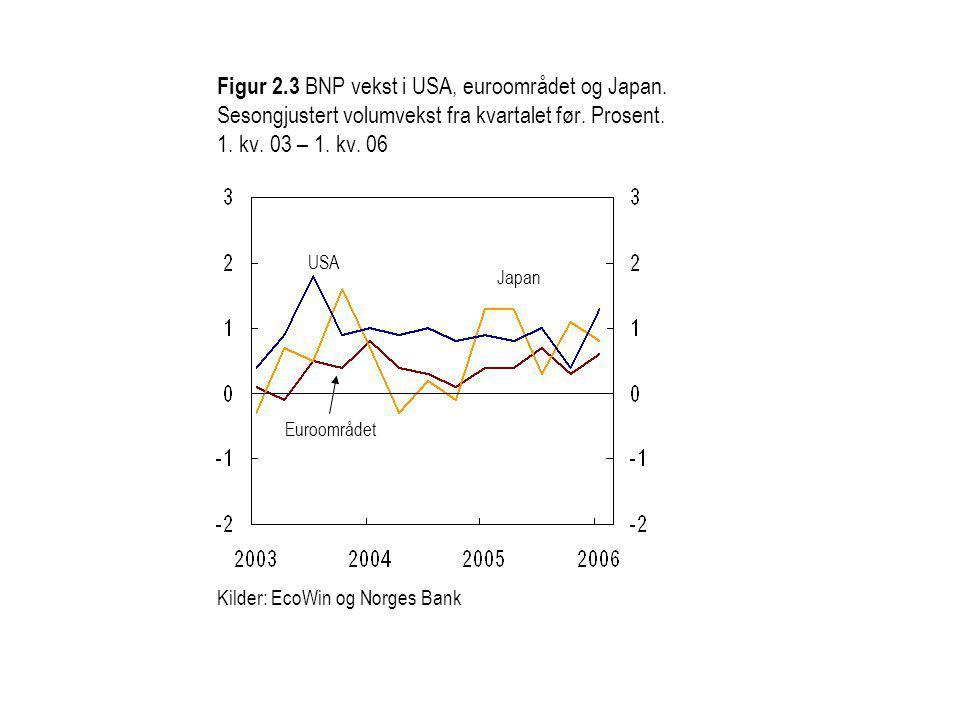 Figur 2.3 BNP vekst i USA, euroområdet og Japan. Sesongjustert volumvekst fra kvartalet før.