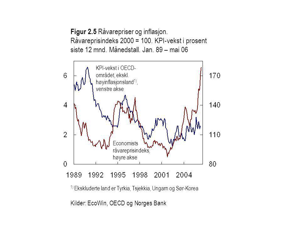 Figur 2.5 Råvarepriser og inflasjon. Råvareprisindeks 2000 = 100.