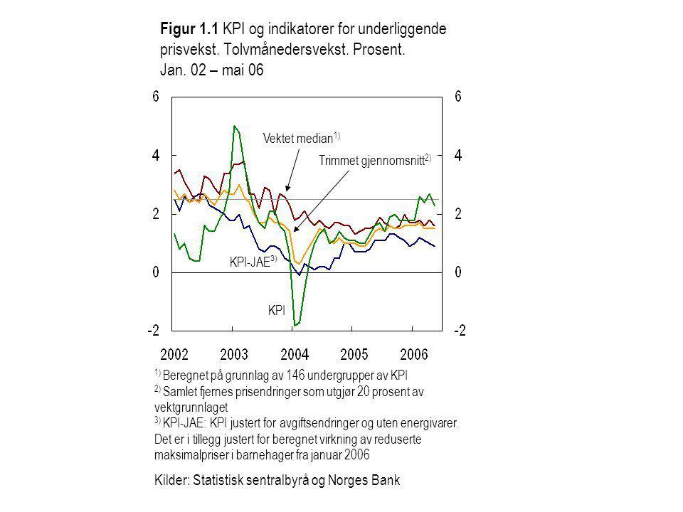 Figur 1.1 KPI og indikatorer for underliggende prisvekst.