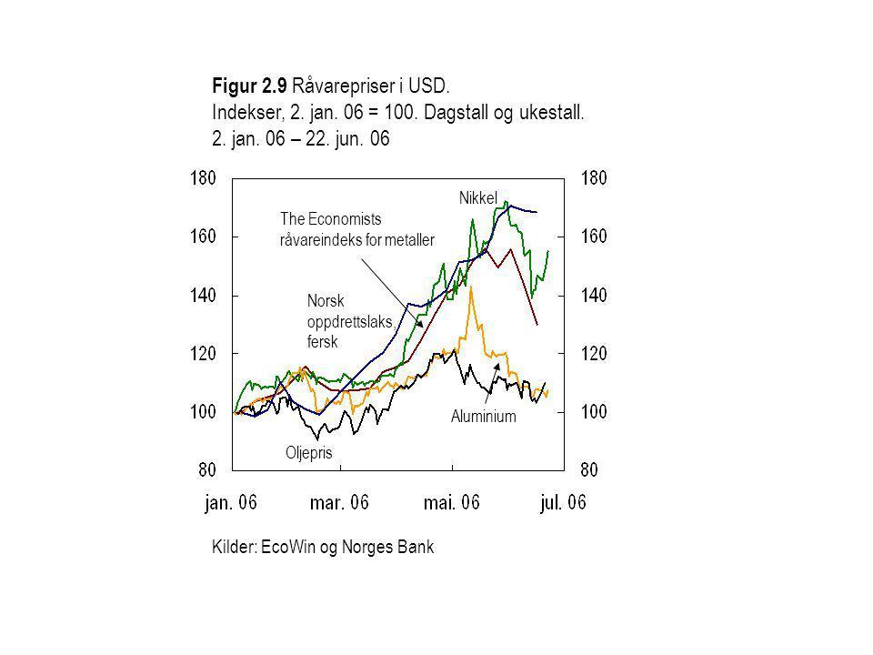 Norsk oppdrettslaks, fersk Aluminium Kilder: EcoWin og Norges Bank Figur 2.9 Råvarepriser i USD.