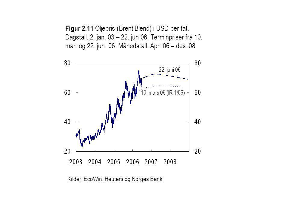 Figur 2.11 Oljepris (Brent Blend) i USD per fat. Dagstall.