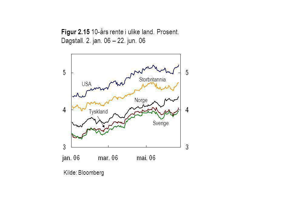 Figur 2.15 10-års rente i ulike land. Prosent. Dagstall.