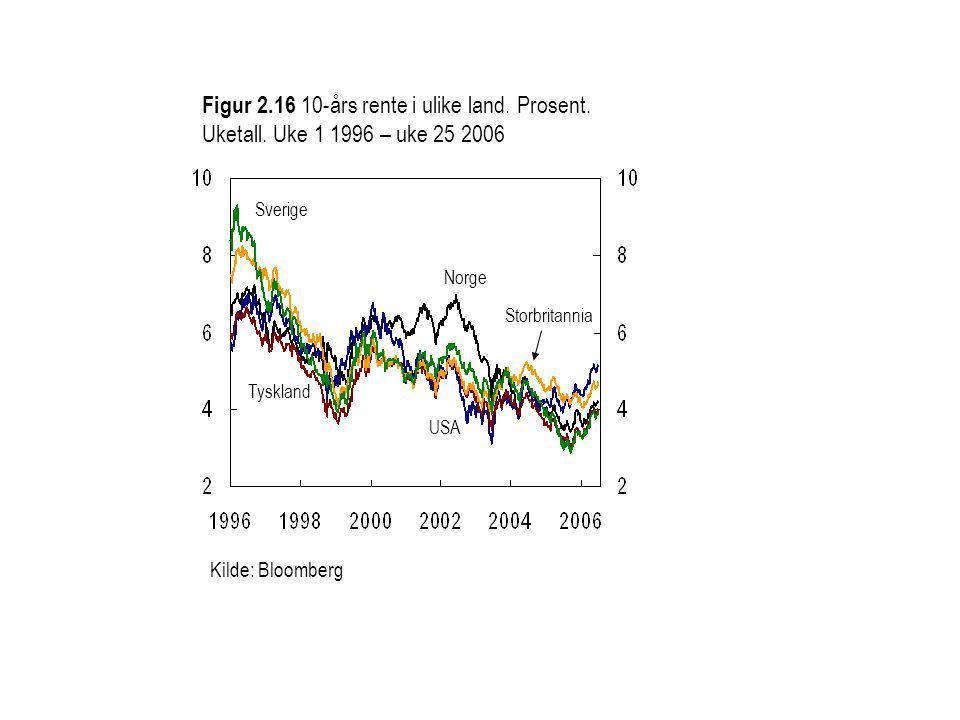 Figur 2.16 10-års rente i ulike land. Prosent. Uketall.