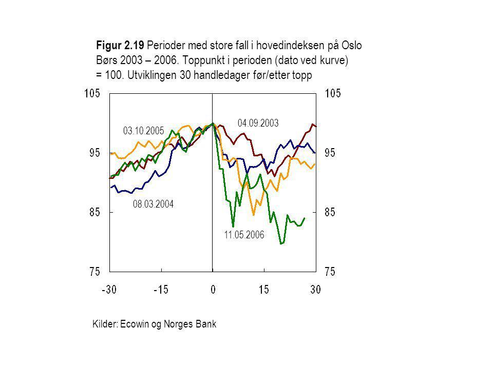 Figur 2.19 Perioder med store fall i hovedindeksen på Oslo Børs 2003 – 2006.