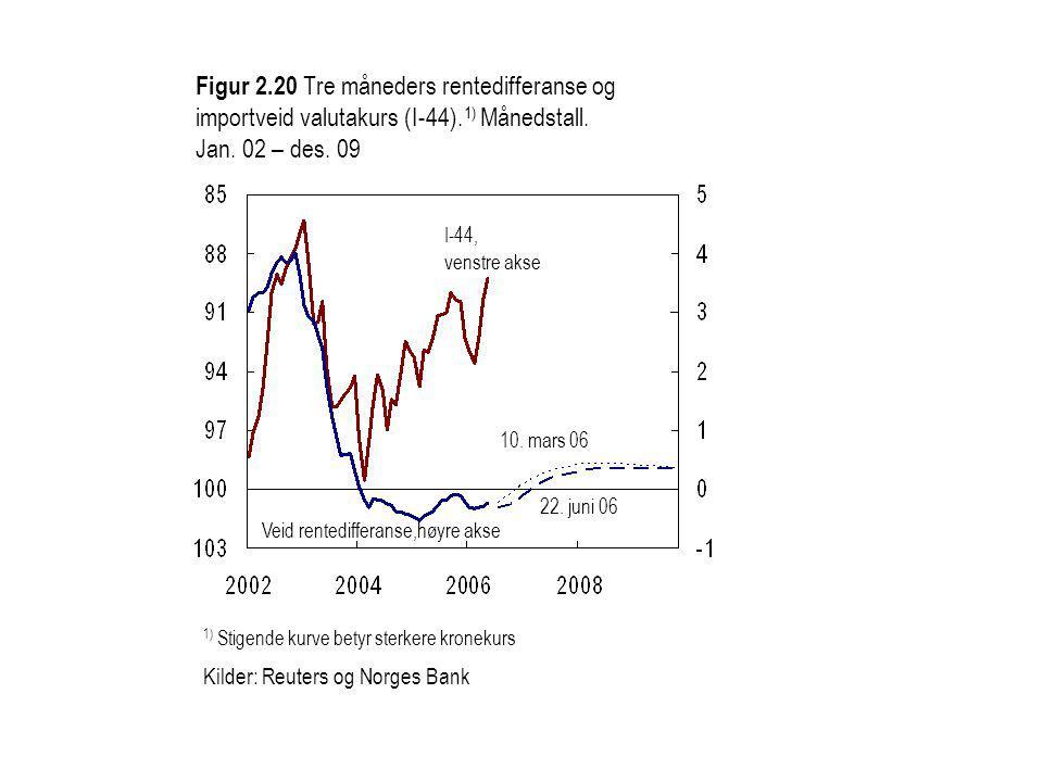 Figur 2.20 Tre måneders rentedifferanse og importveid valutakurs (I-44).