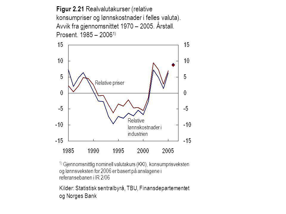Figur 2.21 Realvalutakurser (relative konsumpriser og lønnskostnader i felles valuta).