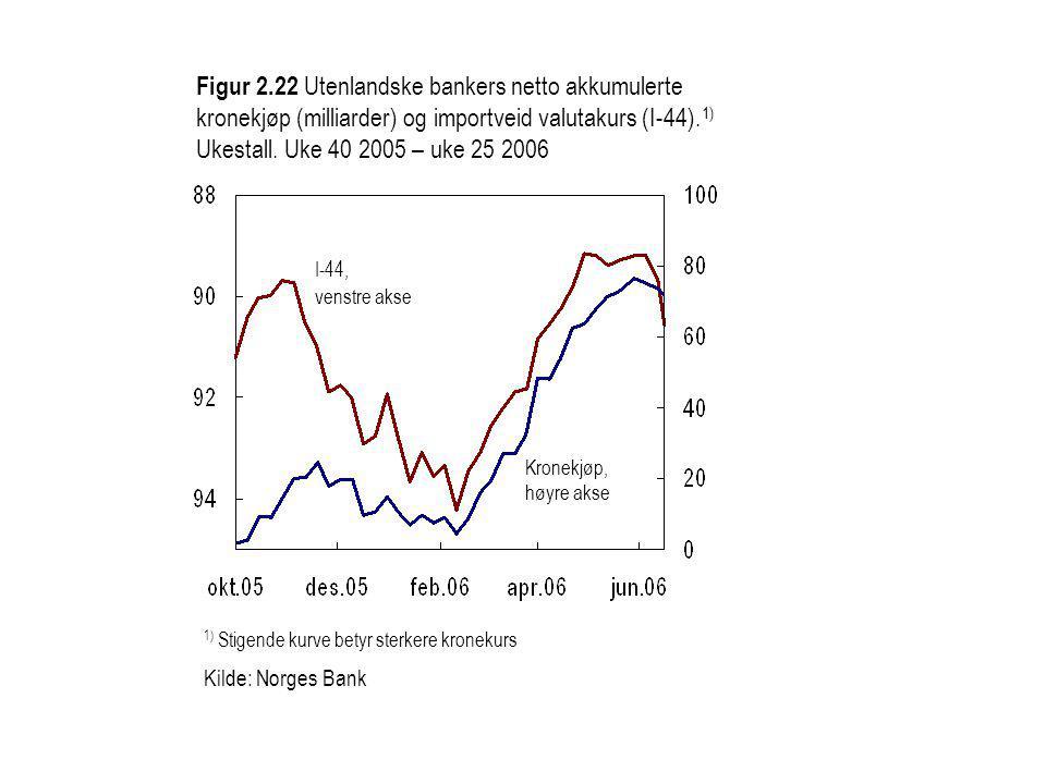 Figur 2.22 Utenlandske bankers netto akkumulerte kronekjøp (milliarder) og importveid valutakurs (I-44).