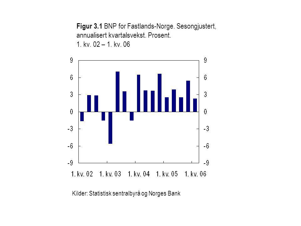 Figur 3.1 BNP for Fastlands-Norge. Sesongjustert, annualisert kvartalsvekst.