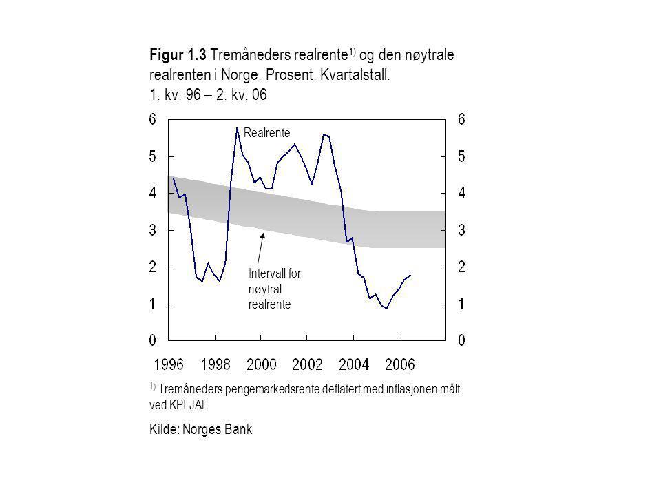 Figur 1.3 Tremåneders realrente 1) og den nøytrale realrenten i Norge.