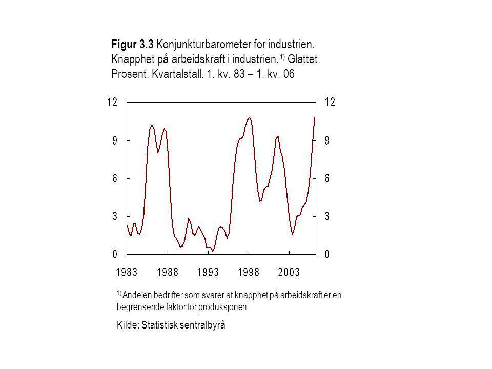 1) Andelen bedrifter som svarer at knapphet på arbeidskraft er en begrensende faktor for produksjonen Kilde: Statistisk sentralbyrå Figur 3.3 Konjunkturbarometer for industrien.