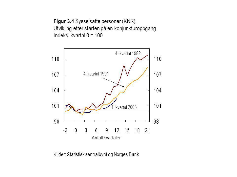 Kilder: Statistisk sentralbyrå og Norges Bank Figur 3.4 Sysselsatte personer (KNR).