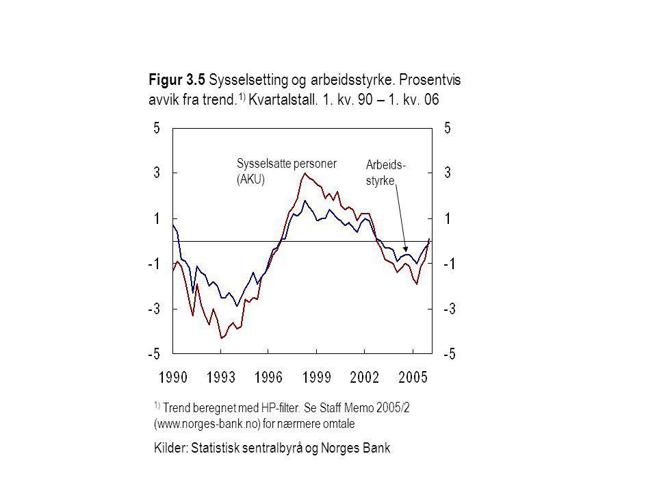 Figur 3.5 Sysselsetting og arbeidsstyrke. Prosentvis avvik fra trend.