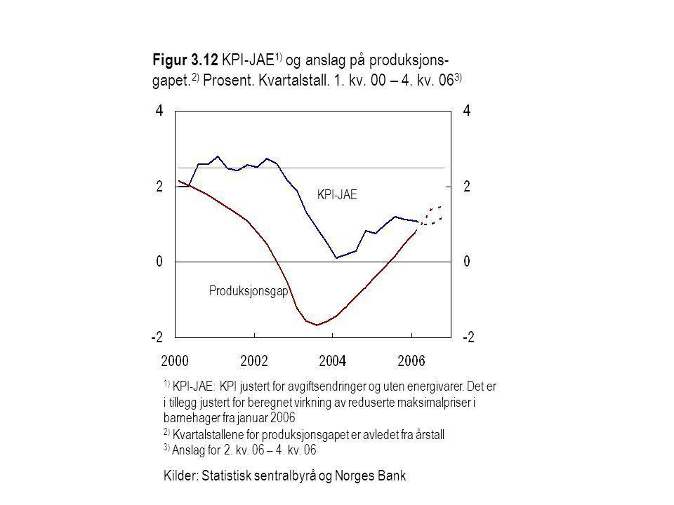 Figur 3.12 KPI-JAE 1) og anslag på produksjons- gapet.