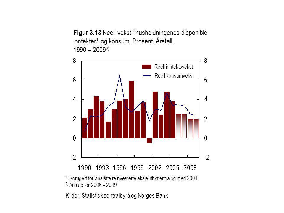 Figur 3.13 Reell vekst i husholdningenes disponible inntekter 1) og konsum.