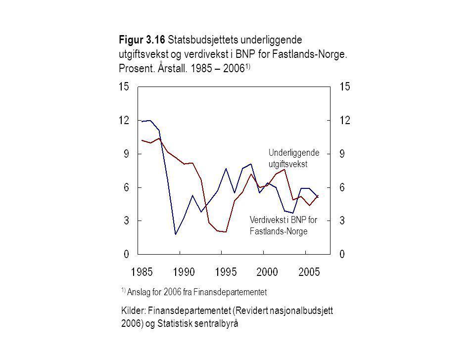 Figur 3.16 Statsbudsjettets underliggende utgiftsvekst og verdivekst i BNP for Fastlands-Norge.