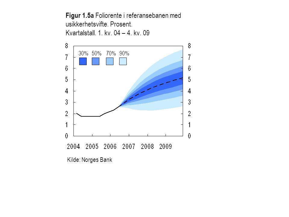 Figur 1.5a Foliorente i referansebanen med usikkerhetsvifte.