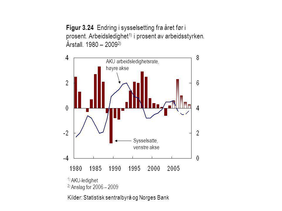 Figur 3.24 Endring i sysselsetting fra året før i prosent.