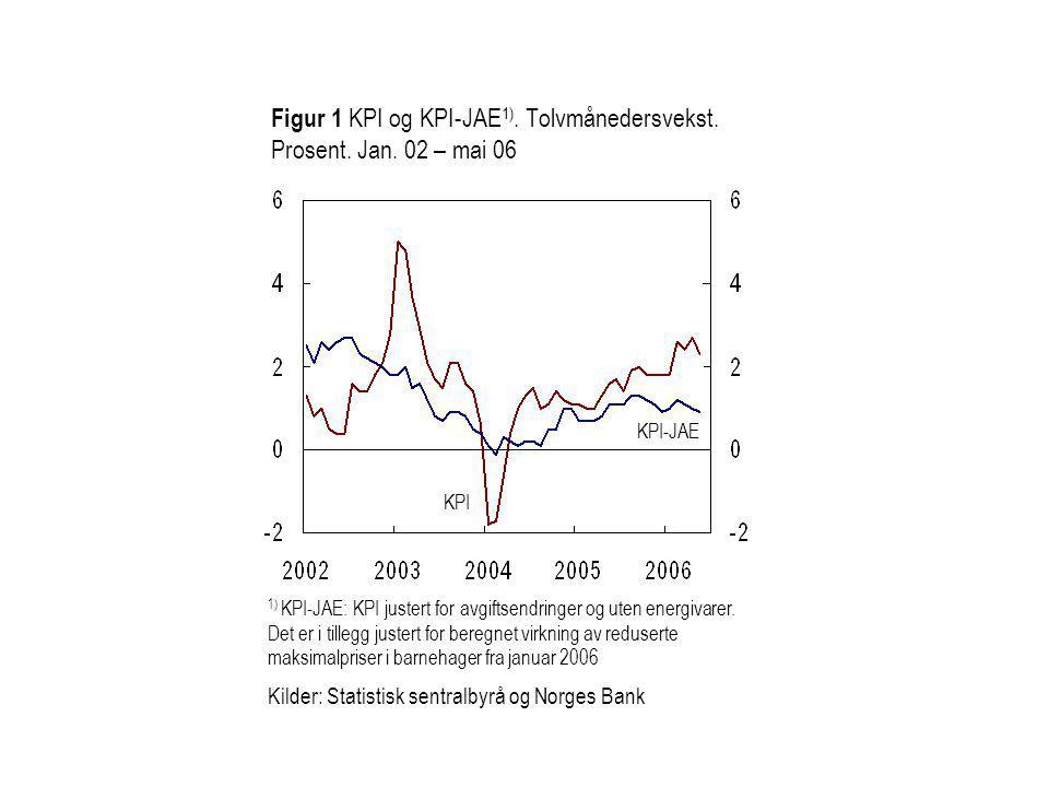 KPI-JAE KPI Figur 1 KPI og KPI-JAE 1). Tolvmånedersvekst.