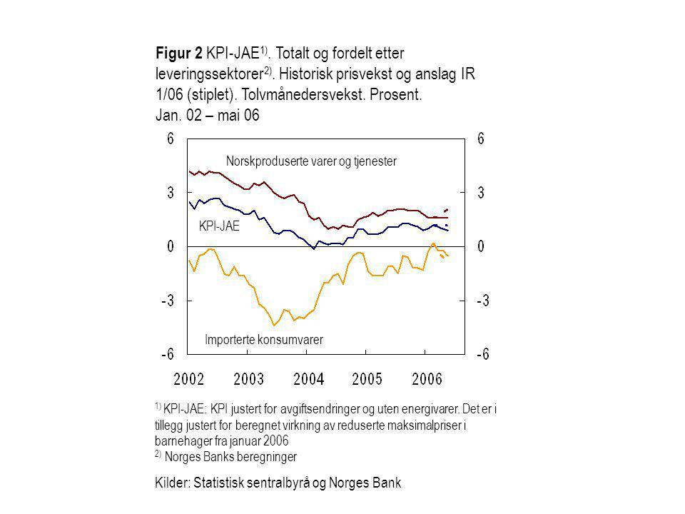 Norskproduserte varer og tjenester Importerte konsumvarer KPI-JAE Figur 2 KPI-JAE 1).