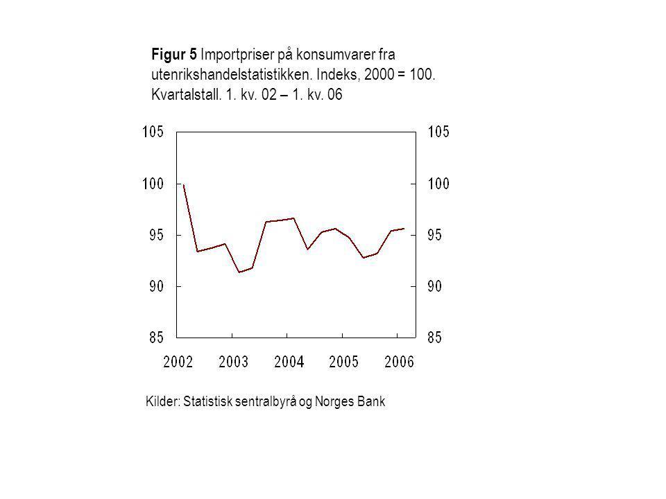 Figur 5 Importpriser på konsumvarer fra utenrikshandelstatistikken.